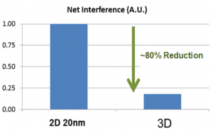 Cell/cell interference of 3D-NAND vs planar NAND  (Source: Intel/Micron/IEDM)