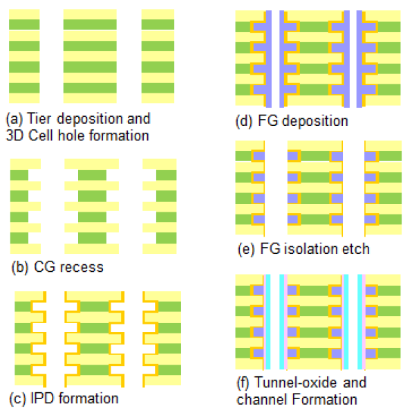 Process flow of vertical-channel 3D-NAND stack formation  (Source: Intel/Micron/IEDM)