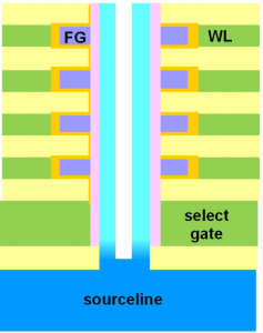 Schematic of base of 3D-NAND stack  (Source: Intel/Micron/IEDM)