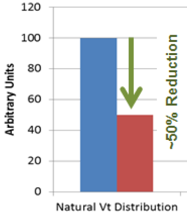 Number of electrons/100mV Vt shift (left), and Vt distribution vs 20-nm planar flash  (Source: Intel/Micron/IEDM)