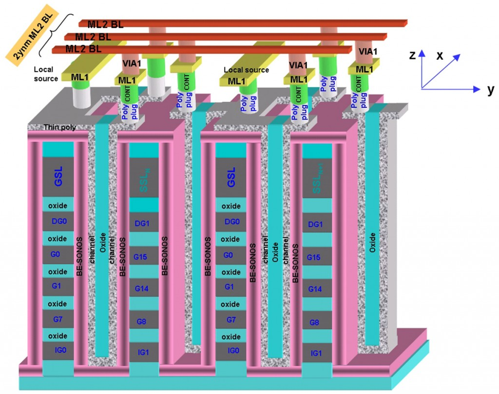 Schematic of Macronix 3D-NAND flash cells (paper 3.2)