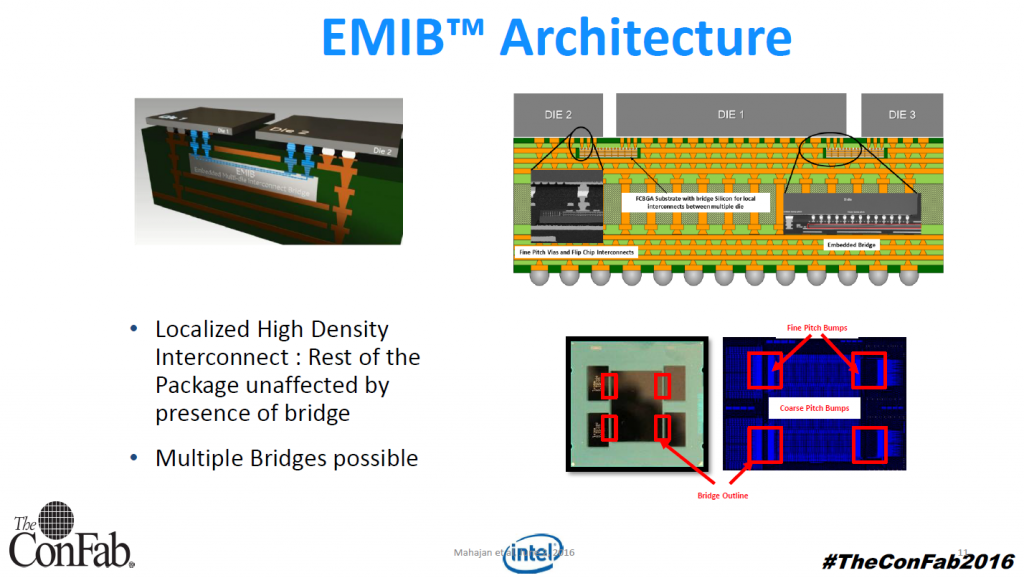 Intel's EMIB architecture