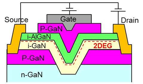 Schematic cross-section of lateral p-type GaN transistor with slanted channel (10.1)