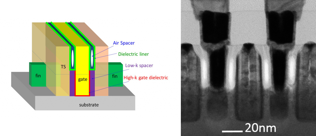 Schematic of partial air spacers (left), and TEM cross-section of finFET gates, showing spacers between gates and contacts (17.1)