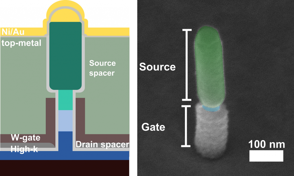 Schematic of InAs/GaAsSb/GaSb TFET (left), and a colorized SEM image of a nanowire with W gate metal applied (19.1)