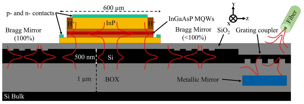 Schematic of a heterogeneous hybrid III-V/Si DBR laser cavity with the gain zone, two DBRs and a grating coupler at one side diffracting the light to an optical fiber (22.2)
