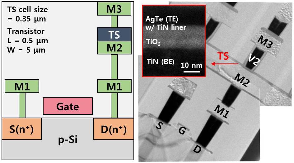 Schematic and TEM image of the integrated TS transistor (25.3)