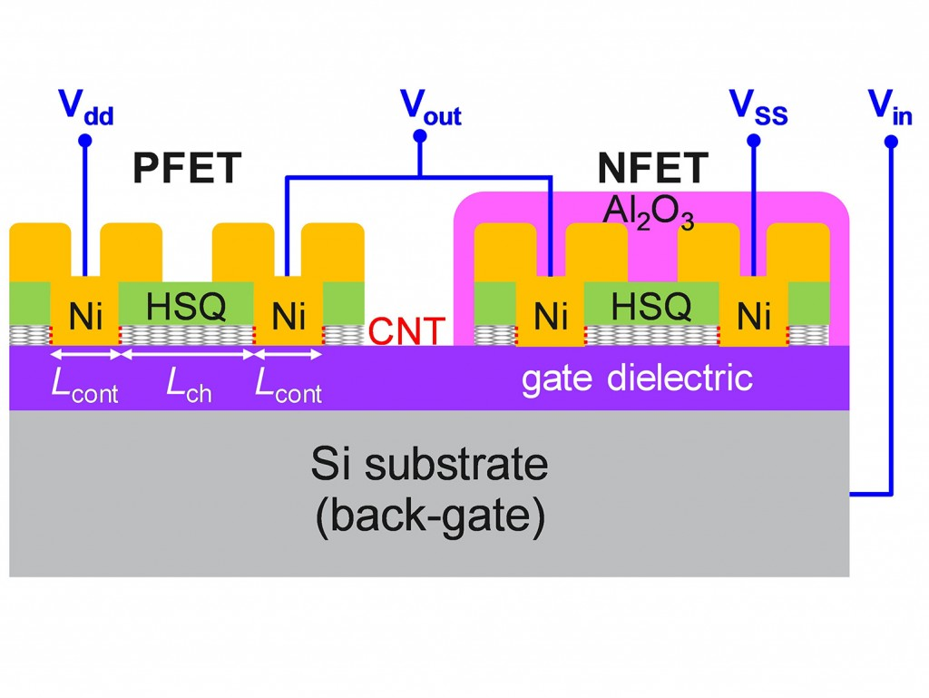 Schematic of a CNT-based CMOS inverter with entirely Ni end-bonded contacts (5.1)