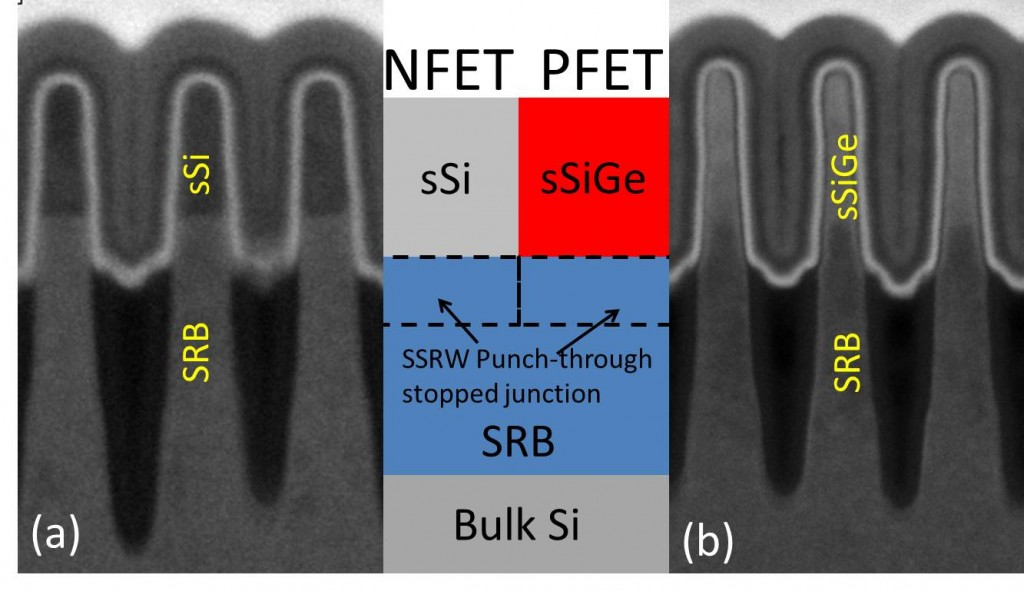 Schematic (center) of dual-stressed channel materials on the SRB with a super-steep retrograde well (SSRW), along with dark-field TEM images of (a) the tensile-strained silicon fin and (b) the compressively-strained SiGe fin on a common SRB [5]
