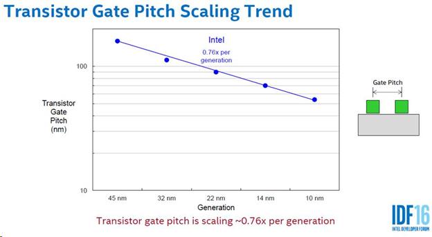 Gate pitch
