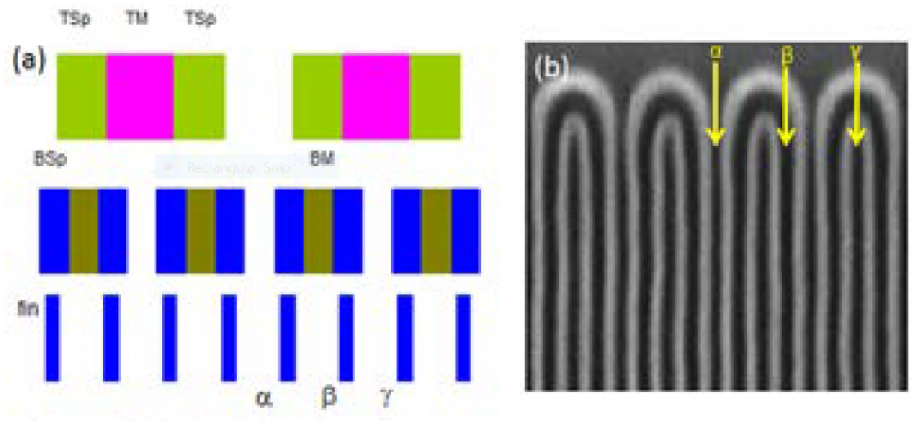 (a)Schematic flow for SAQP fin patterning (b) top-down SEM of fins before cut/block mask [5] Top-down SEMs of (a) BEOL M1 lines with 36nm pitch, and typical MOL trenches with (c) 45°, (d) 90° cross-couples, (24nm trench width), all patterned by EUV lithography [5]