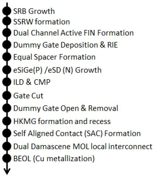 IBM flow