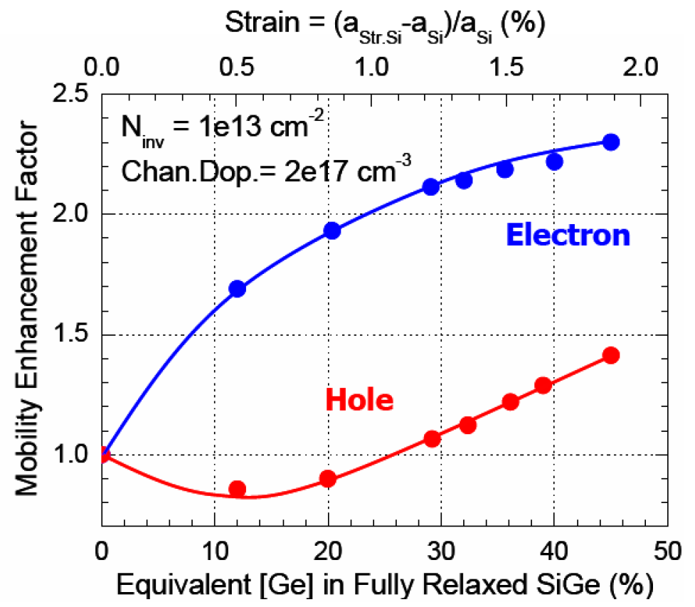 Mobility enhancement vs. strain and Ge % in strained Si/relaxed SiGe MOSFETs [9].