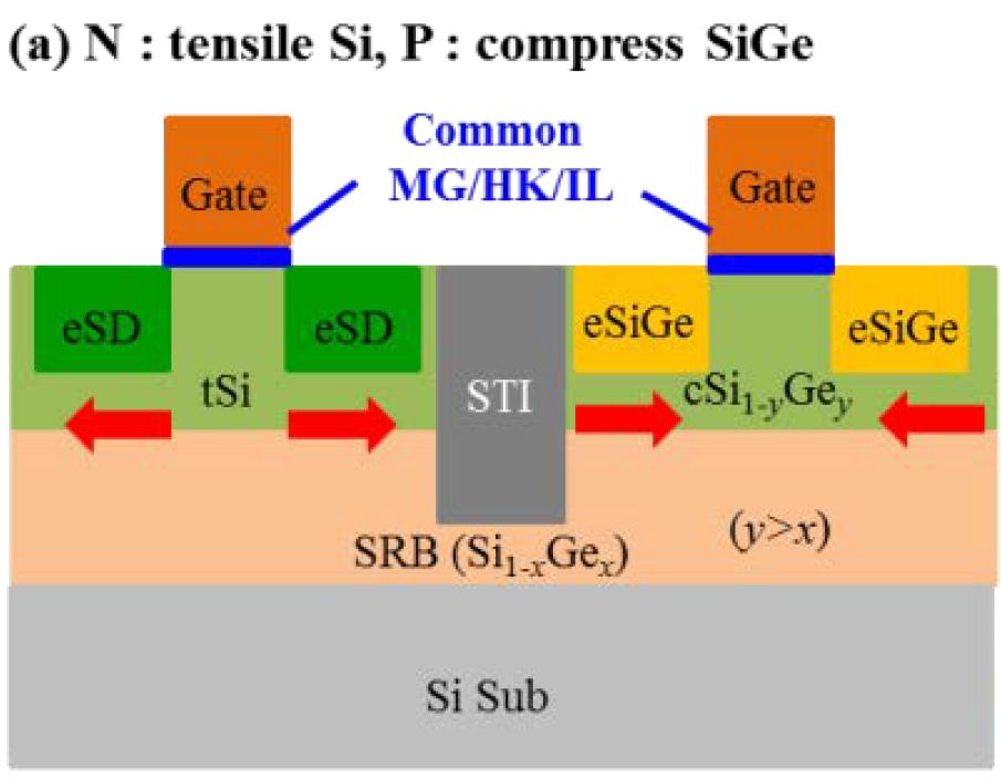 Schematic of Samsung 5-nm CMOS design concept [13]