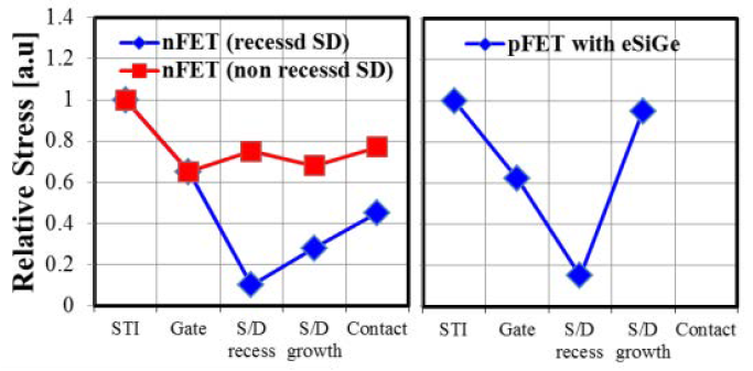 N/PFET channel average stress evolution during processing – the relative strain clearly shows relaxation from the S/D recess process. After recess optimization, relaxation was minimized for the NFET (but non-recessed process chosen), and recovered with eSiGe process [13]