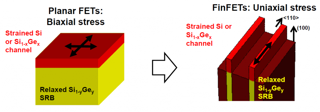 Biaxial stressed layer becomes uniaxially-stressed finFET [10]