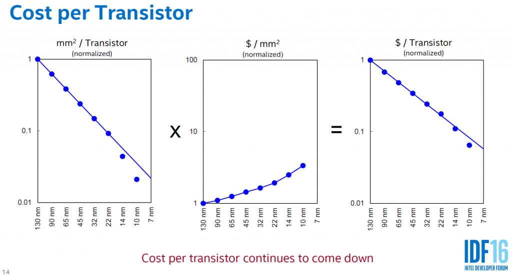 Transistor cost