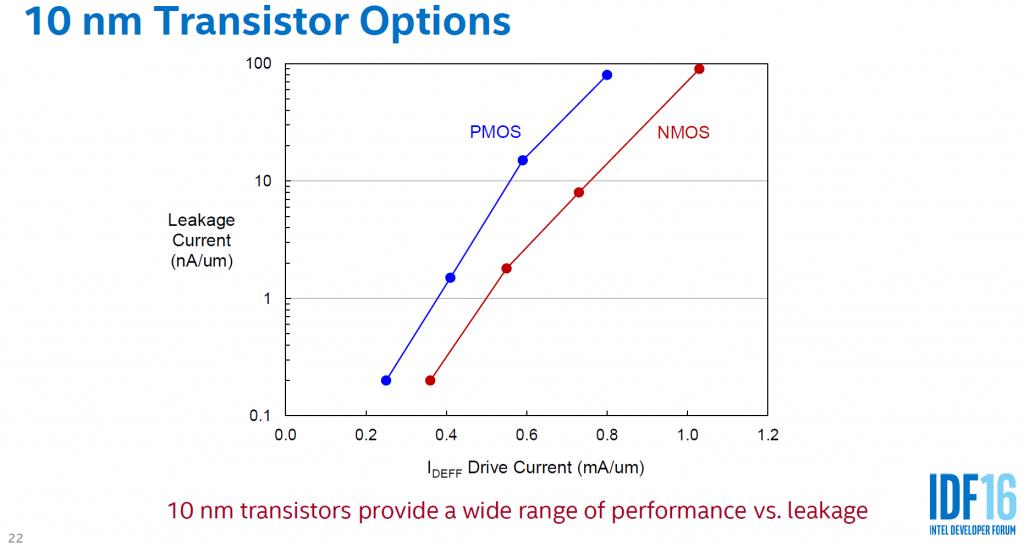 Transistor options