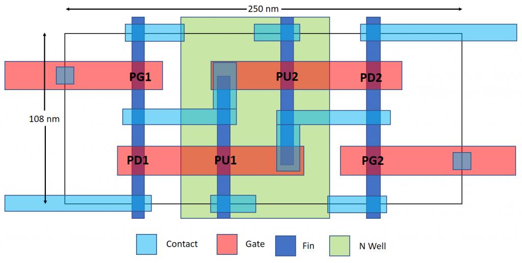 Speculative layout of TSMC 7-nm SRAM bitcell