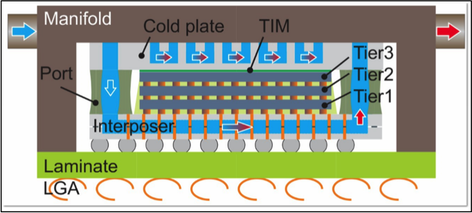 Schematic of stacked dies with dual-side cooling topology (source: IBM/IEDM)