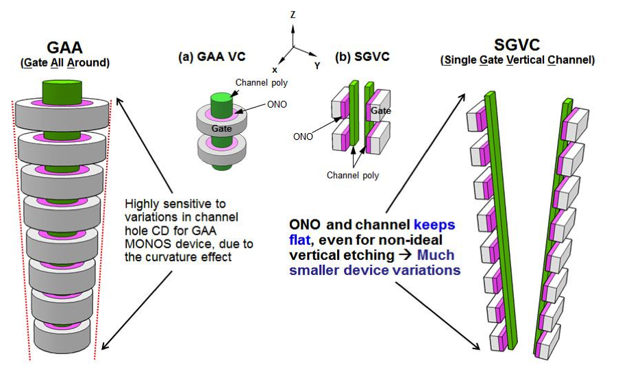 Schematic diagram illustrating the advantages of the SGVC flat-channel device  (source: IEDM/Macronix)