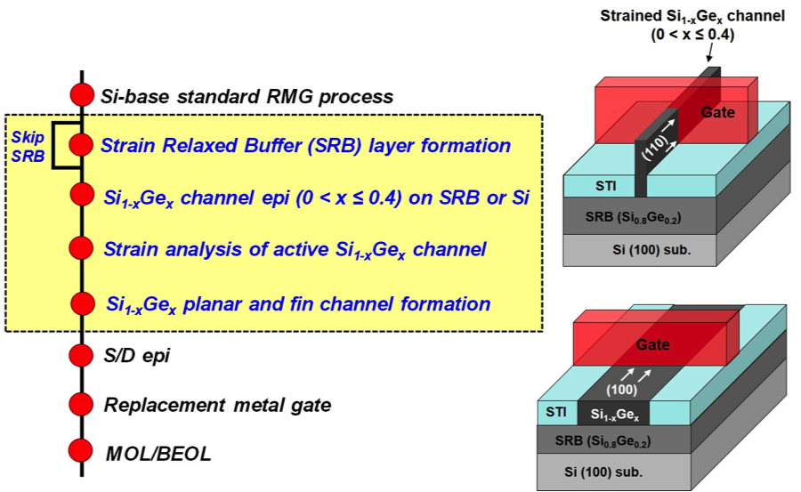 Process flows for SiGe planar pFETs and pFinFETs fabricated on SRB virtual and on Si substrates  (source: IEDM/IBM/GF)