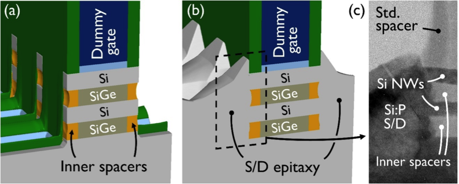 (a)NWFET structure after inner spacer fill and etchback; (b) after source/drain (S/D) epitaxy; (c) TEM view after S/D epitaxy (source: IEDM/imec/Appled Materials)