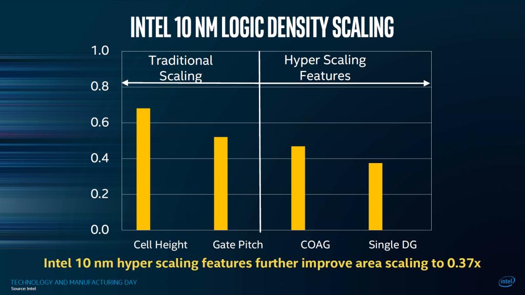 Intel 10-13
