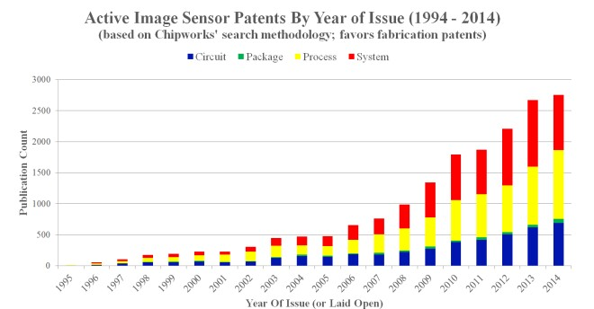 cmos image sensor patents